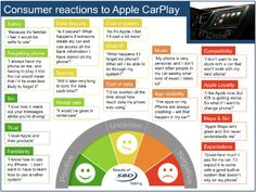 Consumer reactions to Apple CarPlay
