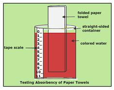 Different paper towel brands