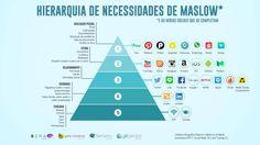 Maslow em tempos digitais?   Para entender melhor esses novos conceitos atrelados a nossas necessidades, desde as mais básicas às mais complexas, temos um infográfico da Hierarquia das Necessidades de Maslow adaptado para a era das mídias sociais.  + Infos aqui   http://gil.gd/piramidedemaslow