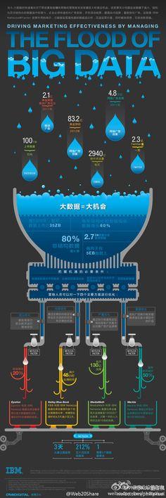 the flood of big data