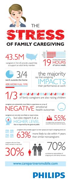 The stress of family #caregiving #alzheimers #tgen #mindcrowd www.mindcrowd.org