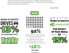 Come Round Word Of Mouth Marketing