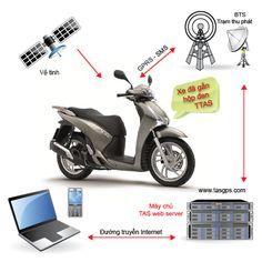 Thiết bị định vị | Thiết bị định vị giám sát hành trình gps cho xe máy và xe ô tô và xe hơi