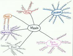 Meal Plan Mind Mapping