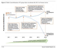 """New Forrester report estimates tablets will grow by 46% annually reaching 760 Million tablets by 2016. Mobile will still be shy of eclipsing the predicted 2 Billion PCs in use by 2016. Forester also predicts that Android will peak in 2015 and """"will struggle"""" to keep up with Apple in years beyond 2016."""