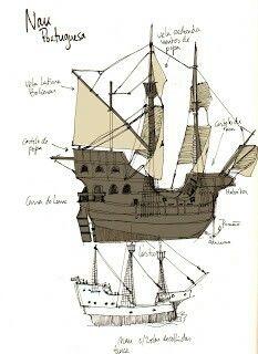 Esquema da nau Portuguesa