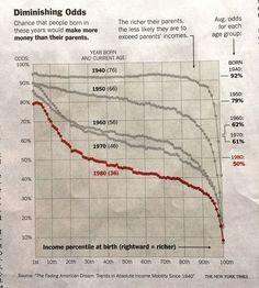 Lack of upward mobility