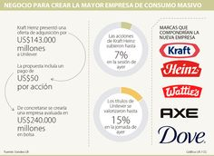 Ignacio Gómez Escobar / Consultor Retail / Investigador: Si Unilever se une a Kraft Heinz, crearían una empresa de US$240.000 millones