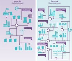 Today's power system vs civic power system