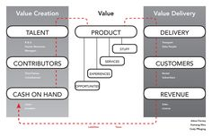 Reimagining the Business Model Canvas — Products of Design
