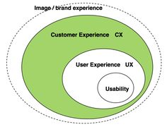 Understanding the Customer Experience (CX) design multi-layers | Hany Mokhtar | Pulse | LinkedIn