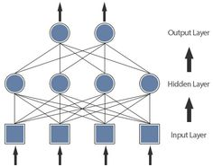 Introduction to Artificial Neural Networks - Part 1 This is the first part of a three part introductory tutorial on artificial neural networks. In this first tutorial we will discover what neural networks are, why they're useful for solving certain types of tasks and finally how they work.