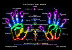 the chakras in the hands