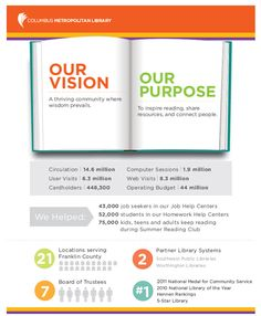 Columbus Metro Library's Vision Infographic | Telling Your Story With Visual Power