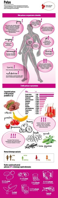 Potas - działanie i najlepsze źródła - pigułka wiedzy z dietetyki Healthy Tips, Healthy Recipes, Sixpack Training, Midwifery, Health Advice, Food Inspiration, Health And Beauty, Healthy Living, Food And Drink