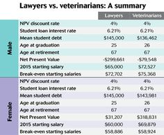 Veterinary economists weigh costs and benefits of both degrees to determine how many graduates is too many for these similar industries. - dvm360