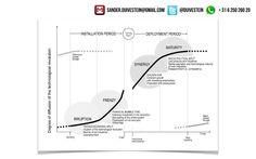 Impact digitale revolutie op samenleving