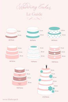Lauryeva Party: Tutos : nombre de parts selon la taille du gâteau