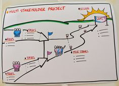 Multi Stakeholder Project template by Anne Madsen