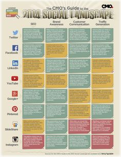 The CMO's Guide to the 2014 Social Landscape - #SocialMedia #Infographic #SocialNetworks