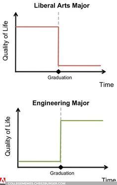 Arts Vs. Engineering - Imgur