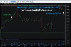 we provide intraday technical calls for NSE stock market, we deal with, Equity Market, Nifty Futures, Stock Futures, Options (both Nifty & Stocks). These Intraday calls were most confirm calls For More Details Visit @ http://intradaystockfutures.com/ Call @ +91 9941726770