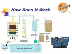 design of automated biomass gasifier The unit use wood chips as feedstock and the plant is fully automated  many of  the gasifiers are designed to generate gas for cooking or heating, few seem to.