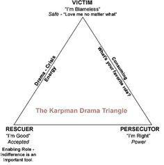 victim-recuer-persecutor-triangle-diagram.jpg 406×408 pixels