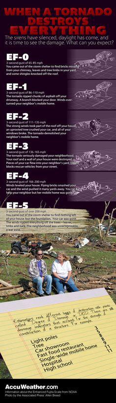 Tornado wind speed damage expectancy chart