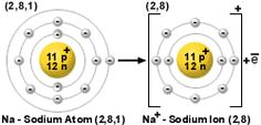 IB Chemistry standard level notes: Ionic bonding