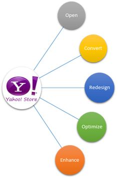 Here are the Yahoo! Store solutions from Ydeveloper. Visit, www.Ydeveloper.com to avail now.