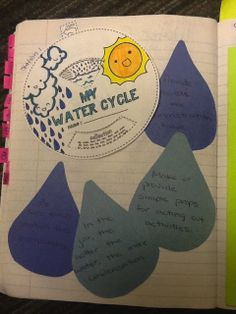 Science Interactive Notebooks