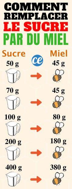 Comment Remplacer le Sucre Par du Miel ? Le Guide de Cuisine Indispensable.