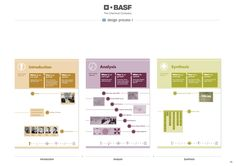 Christoph Merdes » BASF »We Create Chemistry World Tour«