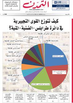 ((جريدة التمدن... العدد 1585))... #جريدة_التمدن #طرابلس
