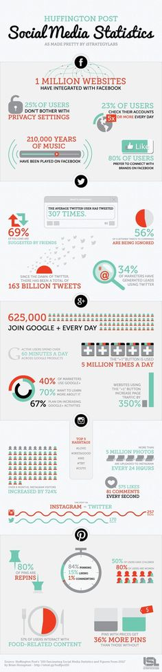 social media great Stats!