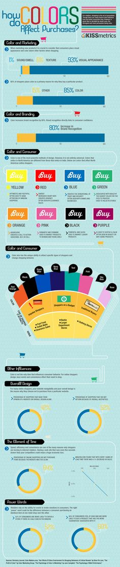 INFOGRAPHIC: HOW DO COLORS AFFECT PURCHASES    For retailers, shopping is the art of persuasion. Though there are many factors that influence how and what consumers buy. However, a great deal is decided by visual cues, the strongest and most persuasive being color. When marketing new products it is crucial to consider that consumers place visual appearance and color above other factors such as sound, smell and texture.
