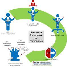 L'organisation de la gouvernance de l'information en 2015-2016