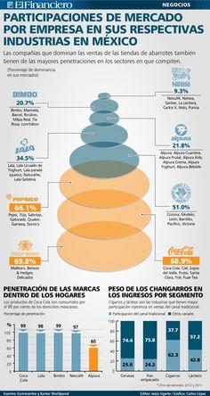 8 empresas de consumo masivo dominan el 90%  de las ventas de las 750 mil tiendas de abarrotes y misceláneas que operan en México.