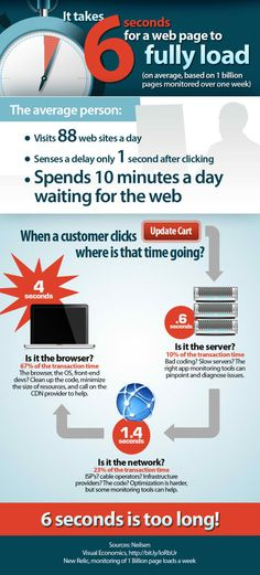 It takes 6 seconds for a web page to fully load: the web is taking too long!
