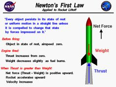Computer drawing of a model rocket which is used to explain Newton's First Law of Motion.