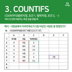 이 엑셀 함수들, 정말 중요합니다. 별표 세 개! Learn Korea, Office Programs, Microsoft Excel, Dog Bowls, Sentences, Periodic Table, Life Hacks, Knowledge, Study