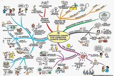 How to help solve global warming heal the world pinterest behaviour change for climate change mind map by jane genovese ccuart Image collections
