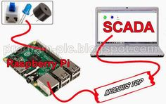 SCADA, Modbus TCP, and Raspberry Pi Application