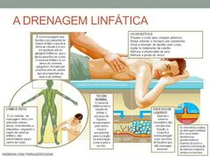 Drenagem linfática com Ivete Neves Saab!!  agende sua drenagem!!! Face E, Aesthetic Clinic, Tips Belleza, Physical Therapy, Reiki, Pilates, Physics, Skin Care, Marketing