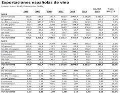 Crecen un 20% las exportaciones de vino español, hasta los 2.224 millones de litros, según la Agencia Tributaria https://www.vinetur.com/2015020918145/crecen-un-20-las-exportaciones-de-vino-espanol-hasta-los-2224-millones-de-litros-segun-la-agencia-tributaria.html