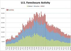 Foreclosure Filings Drop Slightly Month-Over-Month in April