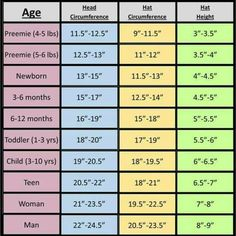 Blankets Helpful measurements: Standard measurements for garment and blanket/quilt designers and crafters be your technique sewing knitting crochet weaving felting looping The post Blankets appeared first on Sewing ideas. Crochet Hat Size Chart, Crochet Baby Hats, Crochet Beanie, Knitted Hats, Knit Crochet, Blanket Crochet, Crochet Gloves, Newborn Crochet, Crochet Gifts