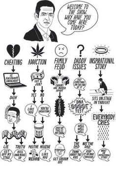 Every possible outcome of the Jeremy Kyle show | The Poke