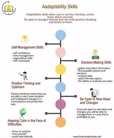 Adaptability skills list - some of the most valuable abilities that a person can possess. Infographic Creator, Process Infographic, Job Interview Preparation, Job Interview Tips, Assertive Communication, Business Communication Skills, Effective Communication, Business Infographics, Business Software